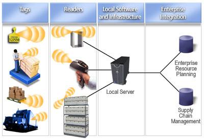 tecnologia rfid - filiera di controllo
